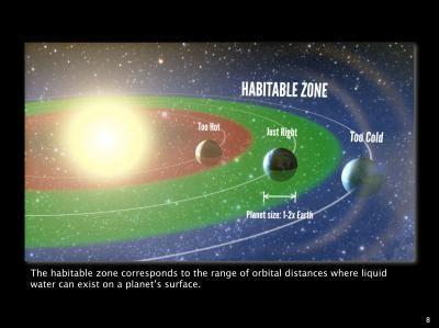An illustration of what a star's habitable zone would look like. Image courtesy of Petigura/UC Berkeley, Howard/UH-Manoa, Marcy/UC Berkeley.