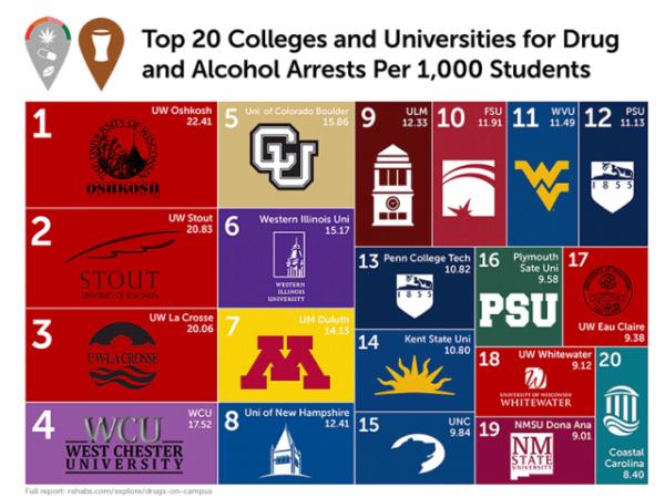 Statistics top ten colleges in the us