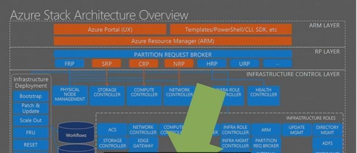Dive into Microsoft Azure Stack Architecture