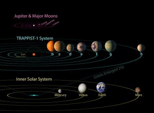 NASA Shares Raw Data Regarding Three Potentially Habitable Exoplanets