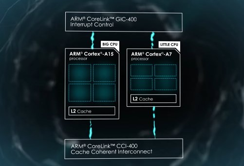ARM-based chip will target wide range of computing machines not only mobile platform. The versatile function makes the custom chip flexible for autonomous cars, and smart home-devices.